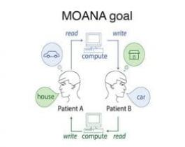 MOANA, a nonsurgical device capable of decoding neural activity in one person's visual cortex and recreating it another person's in one-twentieth of a second.